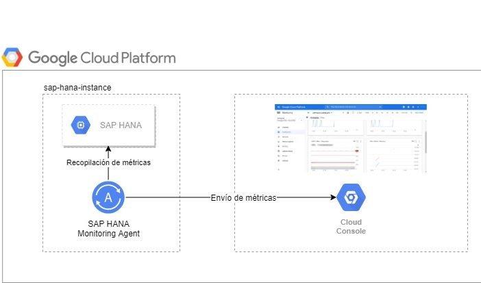 Agente Google Cloud Platform