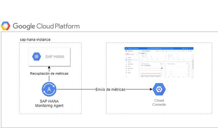 Agente Google Cloud Platform
