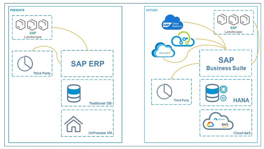 Versiones SAP caducidad 2020